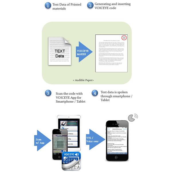 Logiciel pour créer des documents accessibles aux aveugles et malvoyants Voiceye Maker pour InDesign